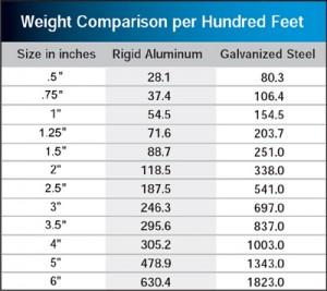 Weight Comparison